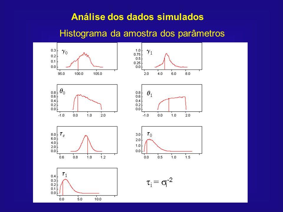 Análise dos dados simulados