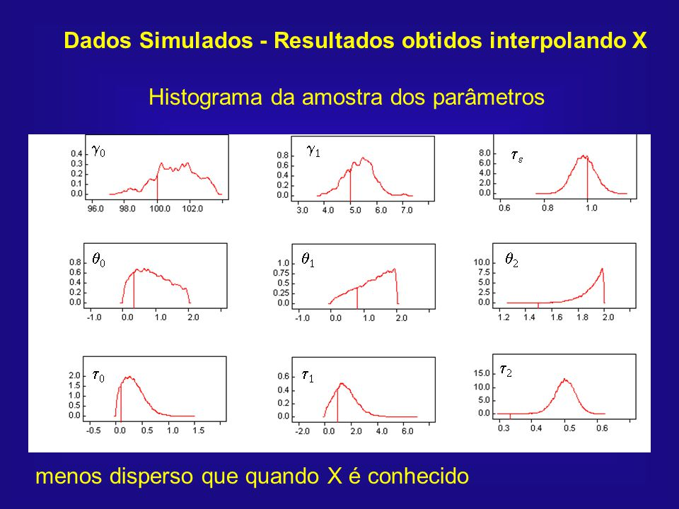 Dados Simulados - Resultados obtidos interpolando X