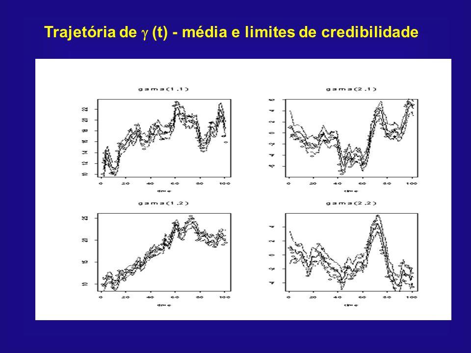 Trajetória de g (t) - média e limites de credibilidade