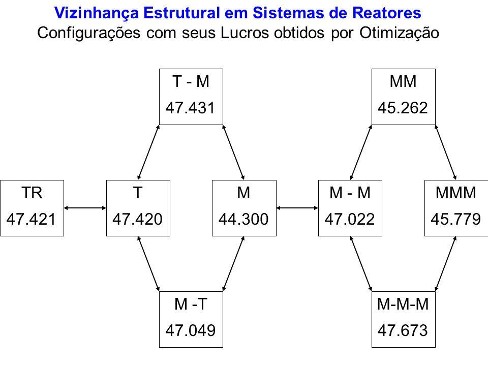 Vizinhança Estrutural em Sistemas de Reatores Configurações com seus Lucros obtidos por Otimização