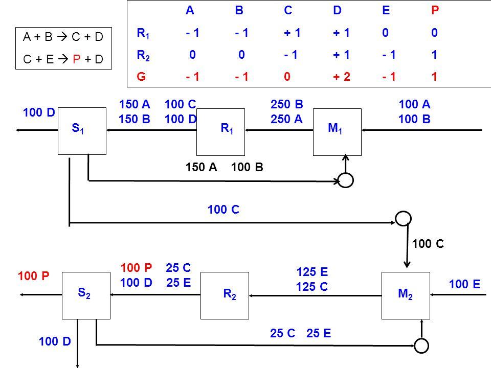 A B C D E P R1 - 1 - 1 + 1 + 1 0 0. R2 0 0 - 1 + 1 - 1 1. G - 1 - 1 0 + 2 - 1 1. A + B  C + D.