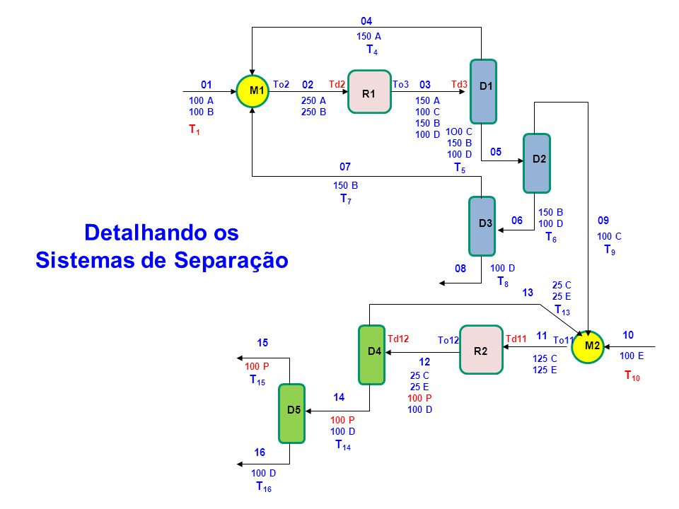 Detalhando os Sistemas de Separação