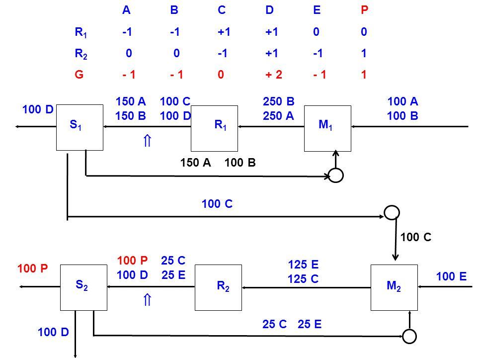 A B C D E P R1 -1 -1 +1 +1 0 0. R2 0 0 -1 +1 -1 1. G - 1 - 1 0 + 2 - 1 1. S2. R2. M2. 100 D.