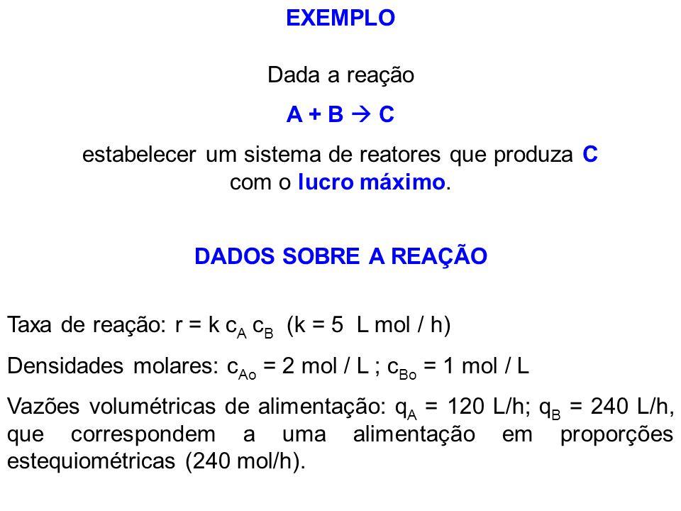 estabelecer um sistema de reatores que produza C com o lucro máximo.