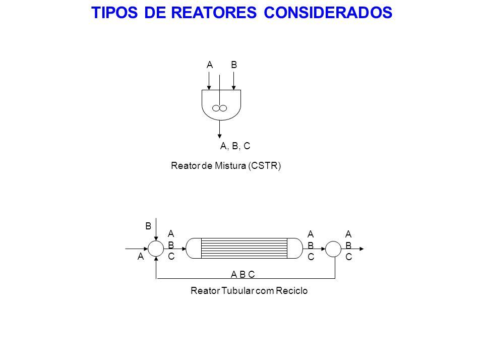 TIPOS DE REATORES CONSIDERADOS