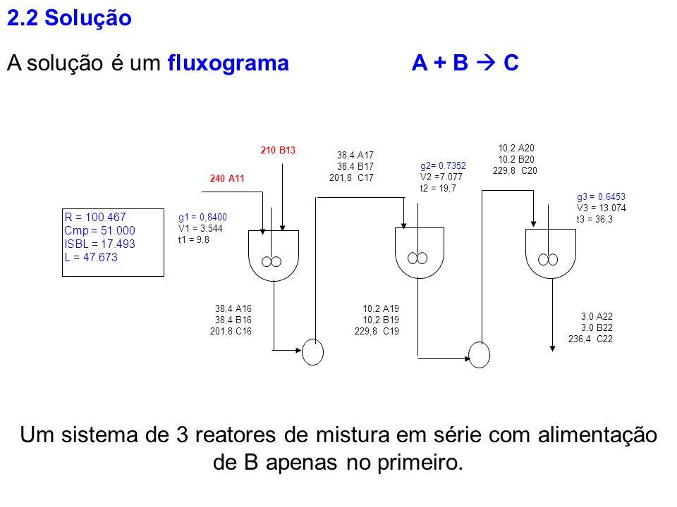 A solução é um fluxograma A + B  C
