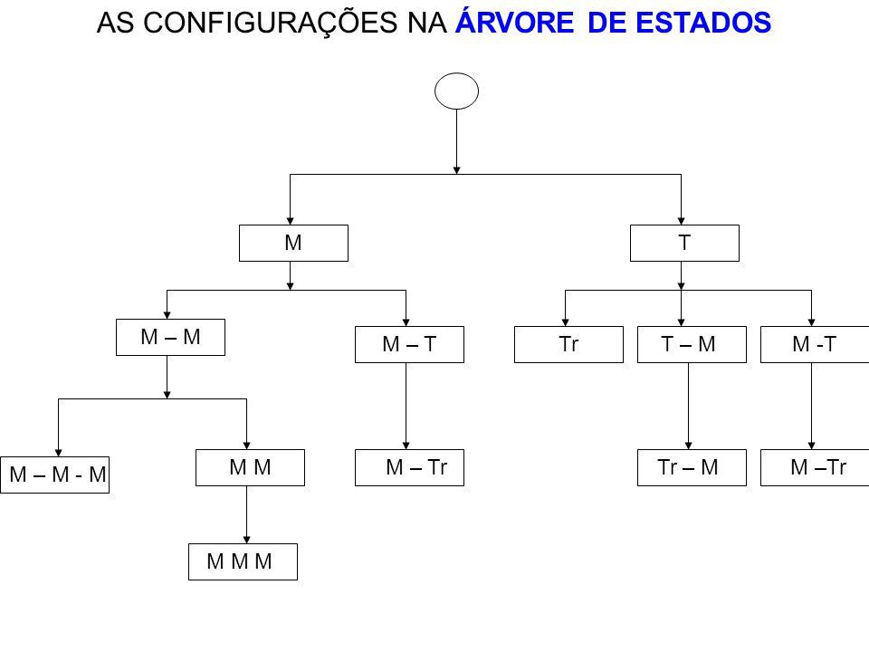 AS CONFIGURAÇÕES NA ÁRVORE DE ESTADOS