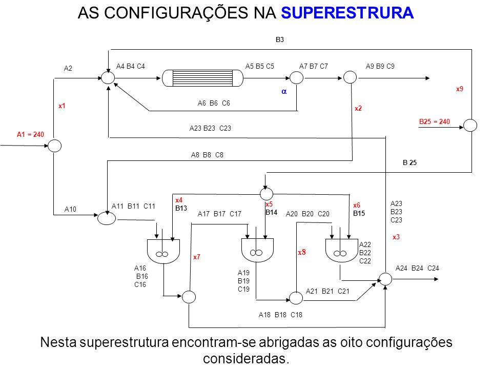 AS CONFIGURAÇÕES NA SUPERESTRURA