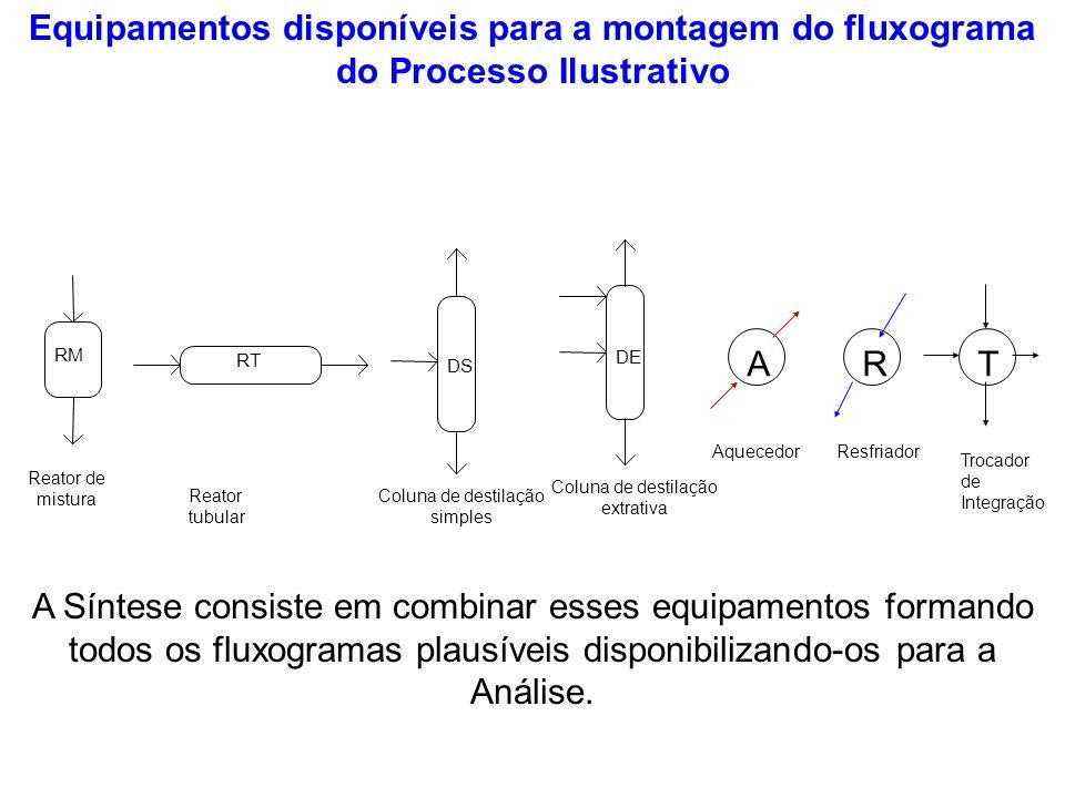Equipamentos disponíveis para a montagem do fluxograma do Processo Ilustrativo