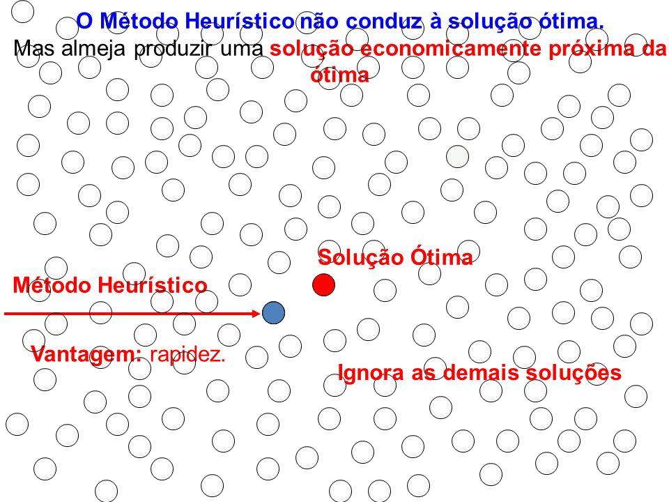 O Método Heurístico não conduz à solução ótima.