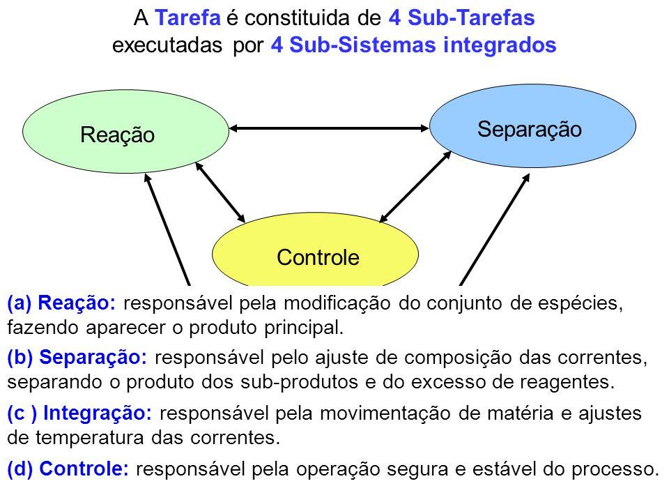 A Tarefa é constituida de 4 Sub-Tarefas
