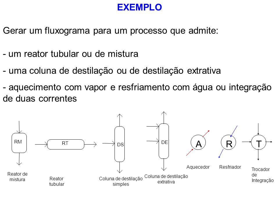 Gerar um fluxograma para um processo que admite: