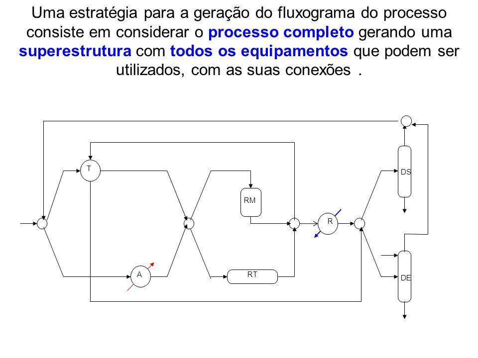 Uma estratégia para a geração do fluxograma do processo consiste em considerar o processo completo gerando uma superestrutura com todos os equipamentos que podem ser utilizados, com as suas conexões .