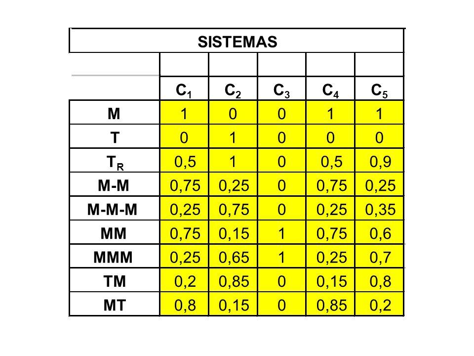 C1 C2. C3. C4. C5. M. 1. T. TR. 0,5. 0,9. M-M. 0,75. 0,25. M-M-M. 0,35. MM. 0,15. 0,6.