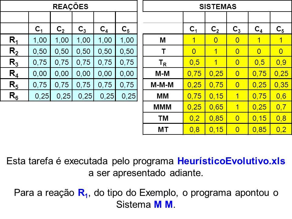 C1 C2. C3. C4. C5. R1. 1,00. M. 1. R2. 0,50. T. R3. 0,75. TR. 0,5. 0,9. R4. 0,00. M-M.