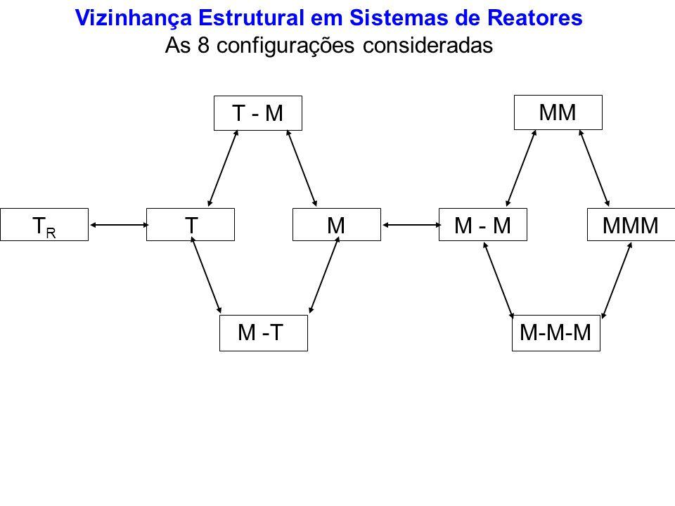 Vizinhança Estrutural em Sistemas de Reatores As 8 configurações consideradas