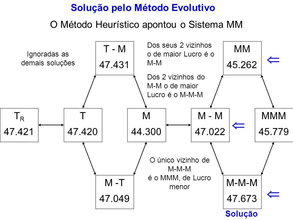 Solução pelo Método Evolutivo