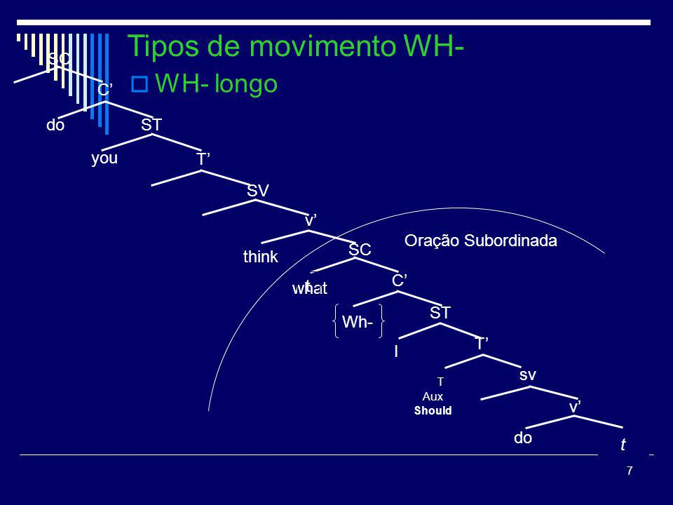 Tipos de movimento WH- WH- longo SC C' do ST you T' SV v'
