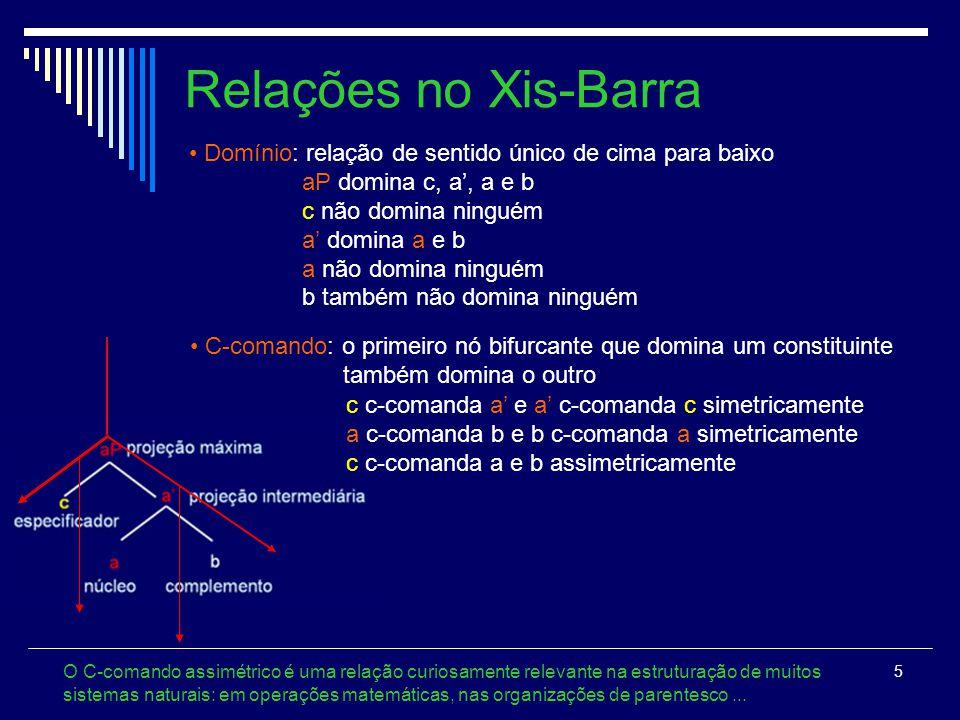 Relações no Xis-Barra Domínio: relação de sentido único de cima para baixo. aP domina c, a', a e b.