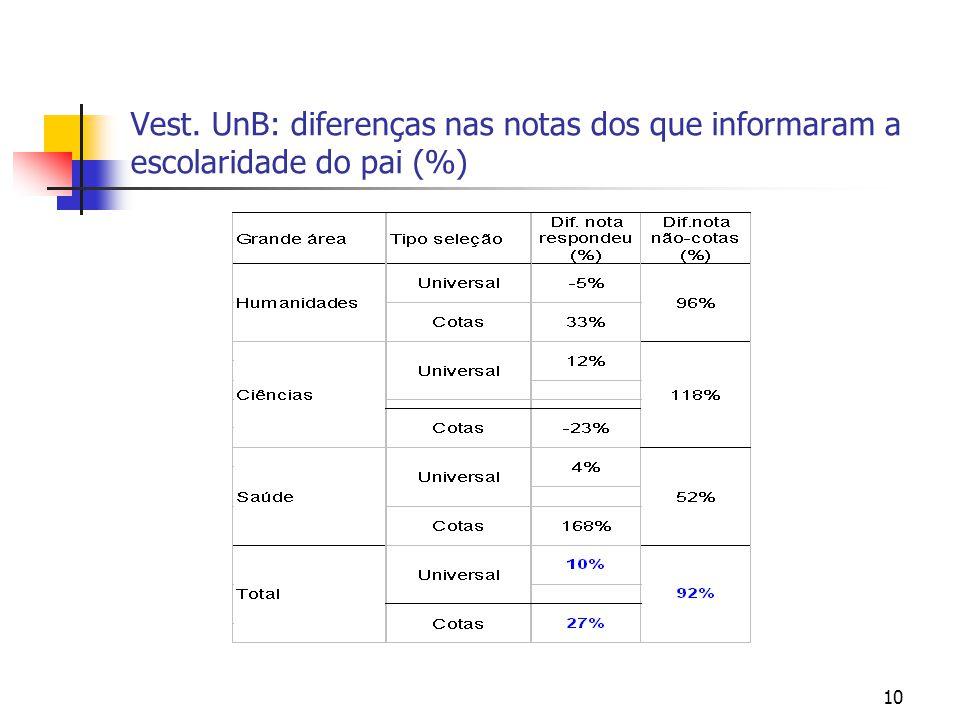 Vest. UnB: diferenças nas notas dos que informaram a escolaridade do pai (%)