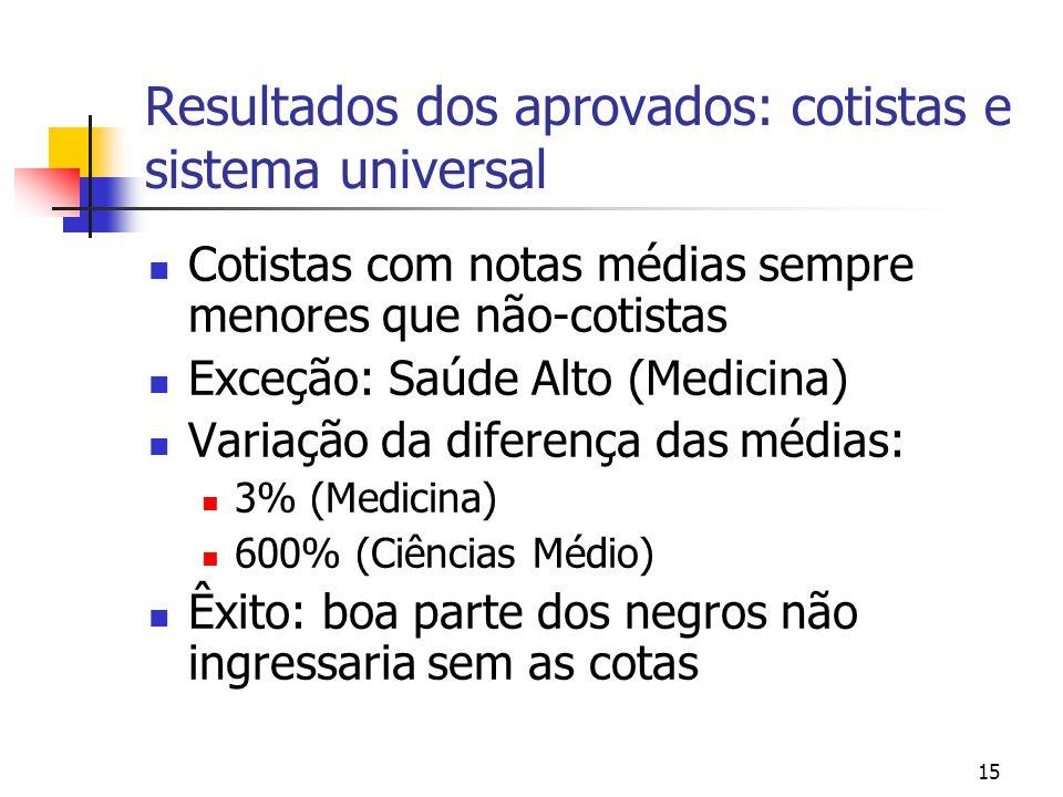 Resultados dos aprovados: cotistas e sistema universal