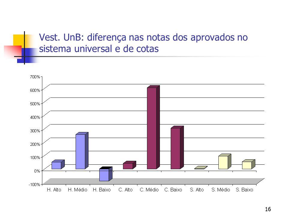 Vest. UnB: diferença nas notas dos aprovados no sistema universal e de cotas