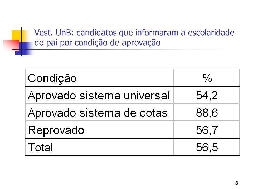 Vest. UnB: candidatos que informaram a escolaridade do pai por condição de aprovação