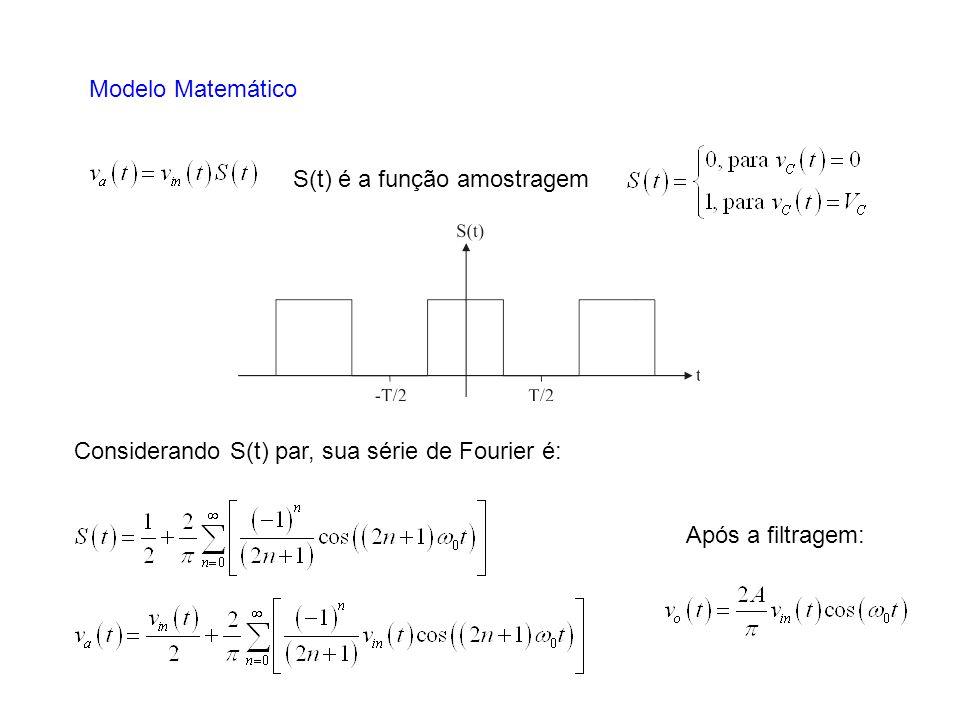 Modelo Matemático S(t) é a função amostragem.