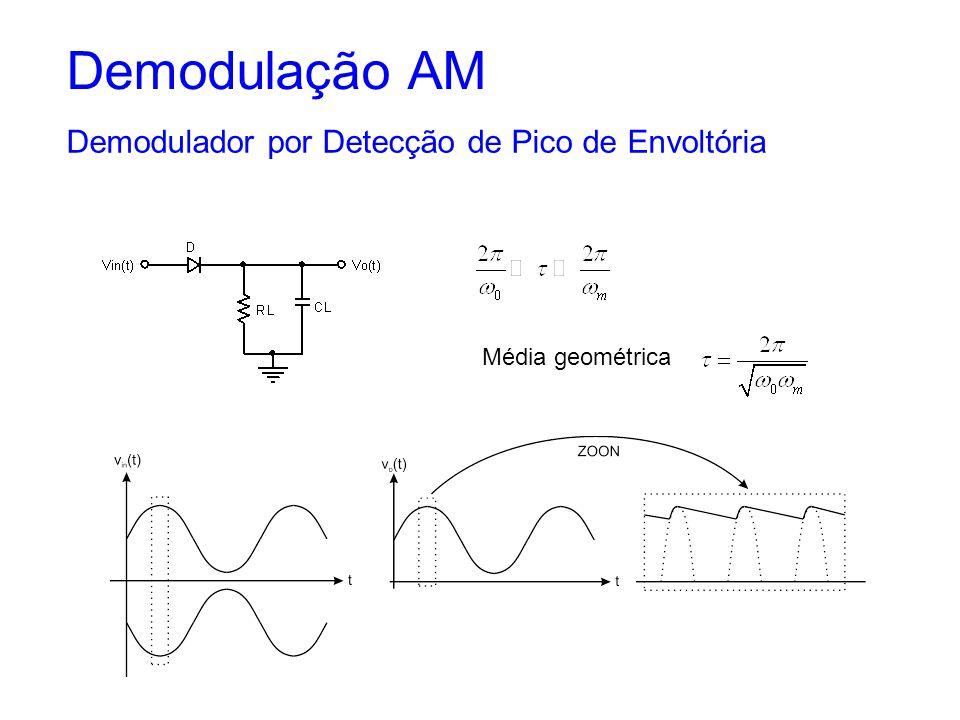 Demodulação AM Demodulador por Detecção de Pico de Envoltória
