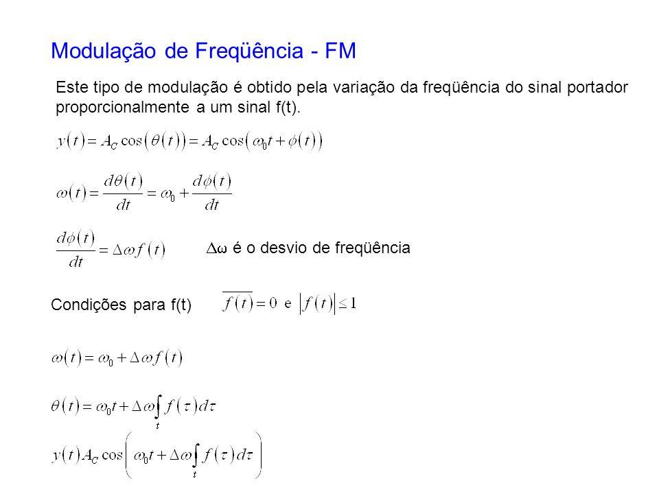 Modulação de Freqüência - FM