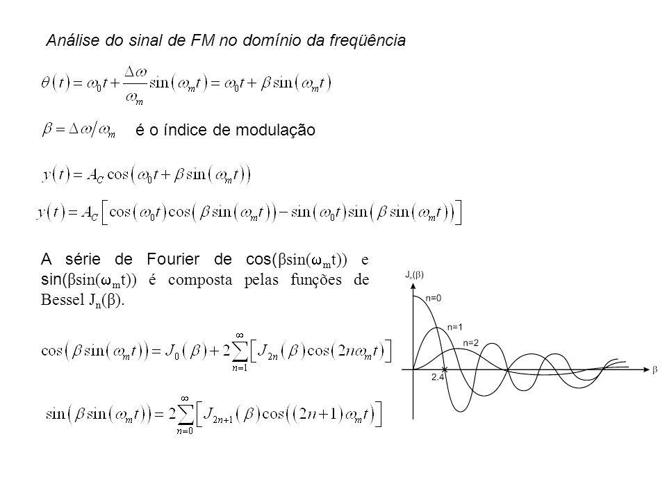 Análise do sinal de FM no domínio da freqüência