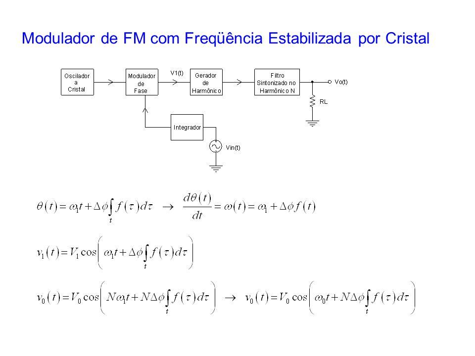 Modulador de FM com Freqüência Estabilizada por Cristal