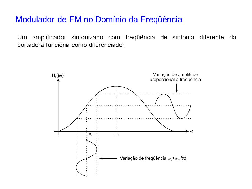 Modulador de FM no Domínio da Freqüência