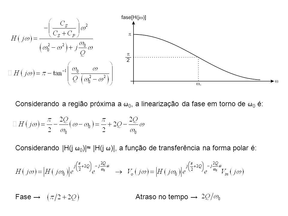 Considerando a região próxima a 0, a linearização da fase em torno de 0 é: