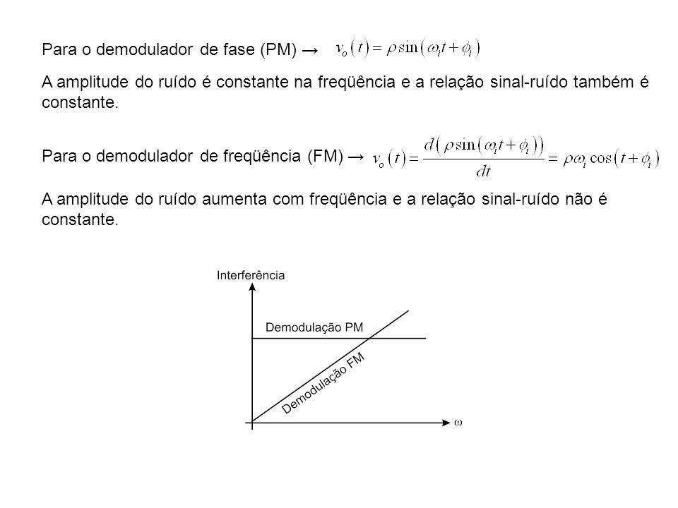 Para o demodulador de fase (PM) →