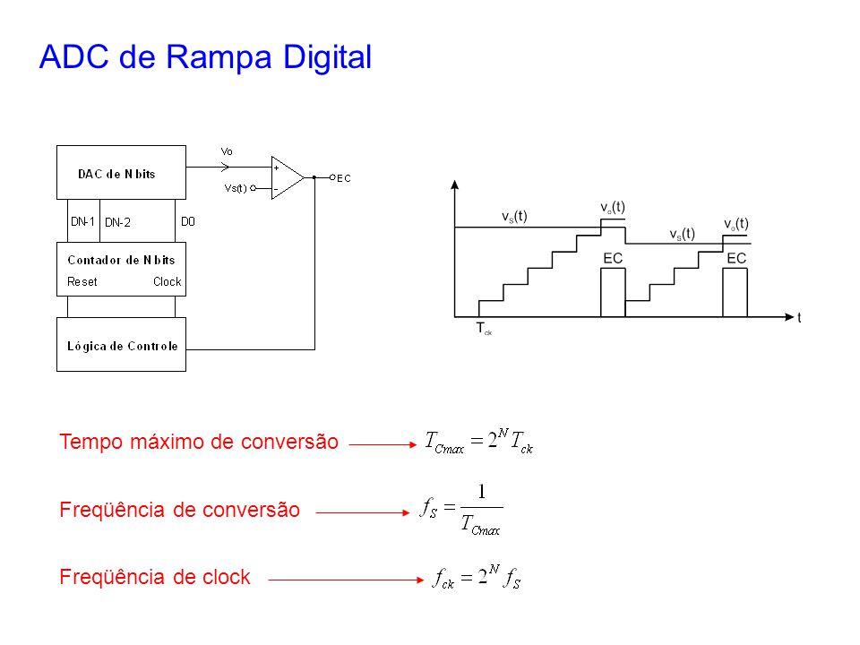 ADC de Rampa Digital Tempo máximo de conversão Freqüência de conversão