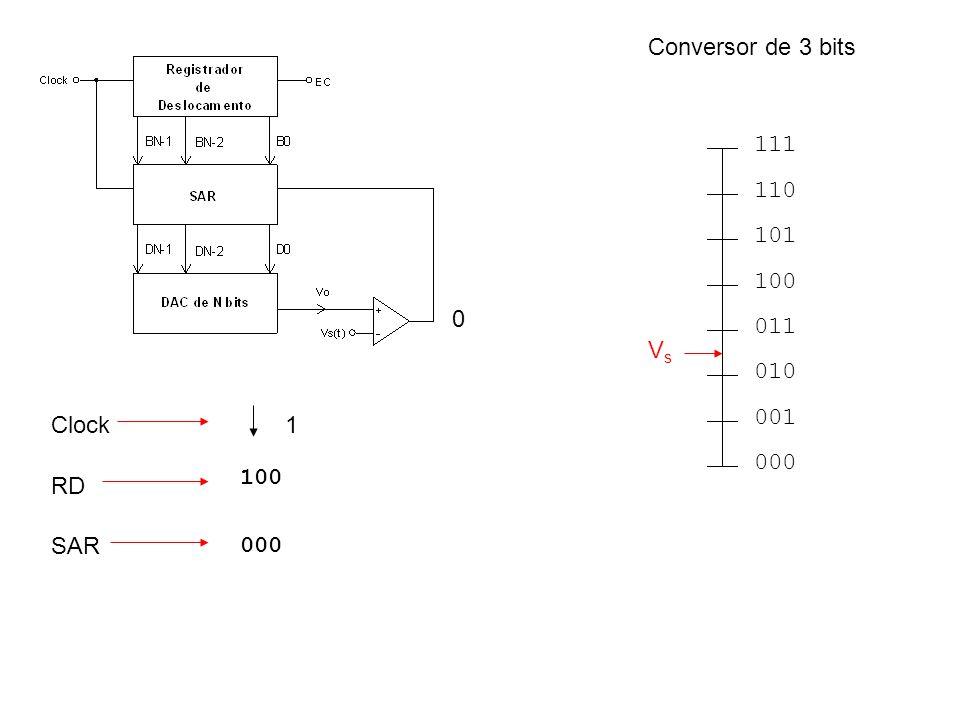 Conversor de 3 bits 000 001 010 011 100 101 110 111 Vs Clock 1 100 RD SAR 000