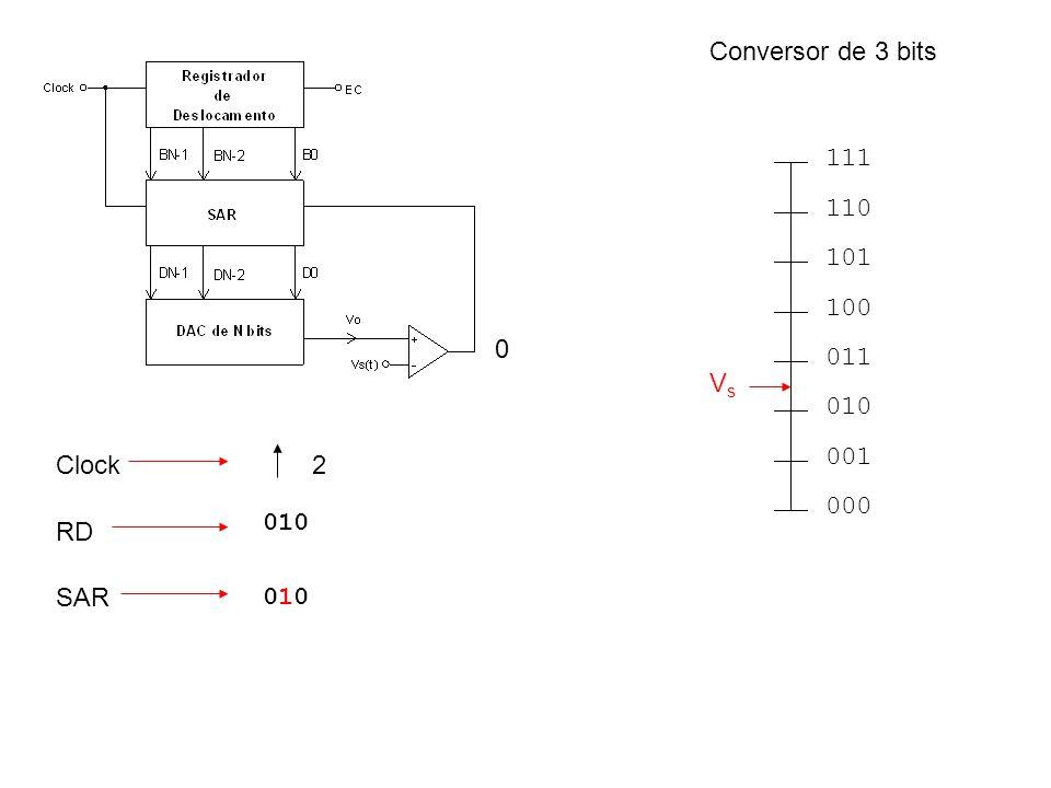 Conversor de 3 bits 000 001 010 011 100 101 110 111 Vs Clock 2 010 RD SAR 010