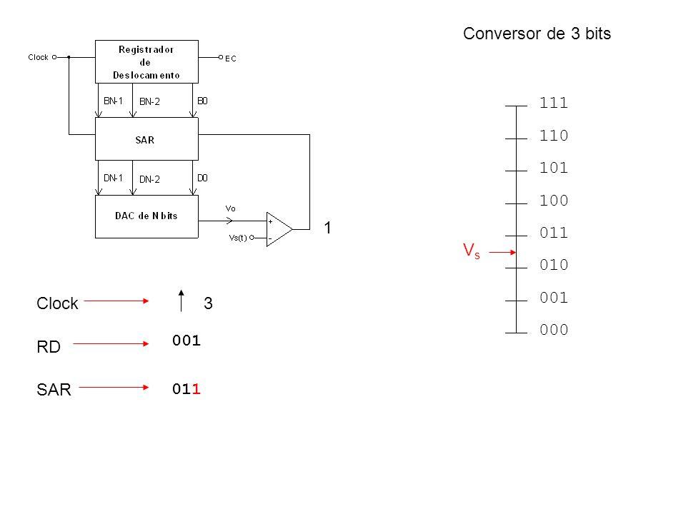 Conversor de 3 bits 000 001 010 011 100 101 110 111 Vs 1 Clock 3 001 RD SAR 011