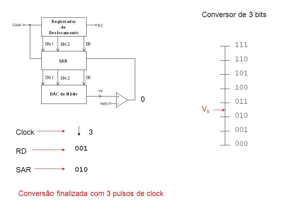 Conversor de 3 bits 000. 001. 010. 011. 100. 101. 110. 111. Vs. Clock. 3. 001. RD. SAR.