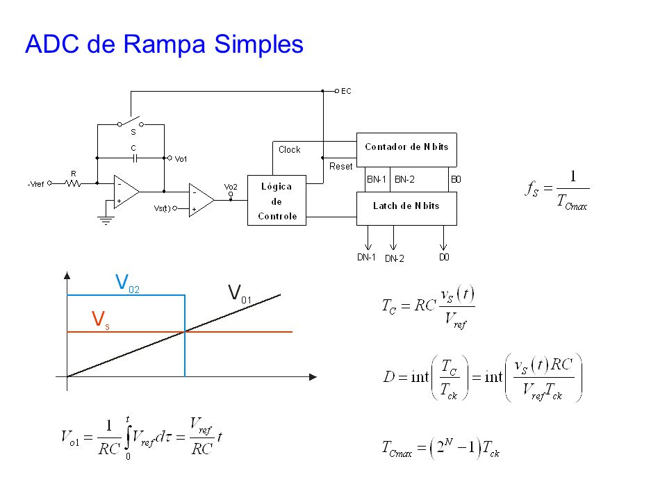 ADC de Rampa Simples