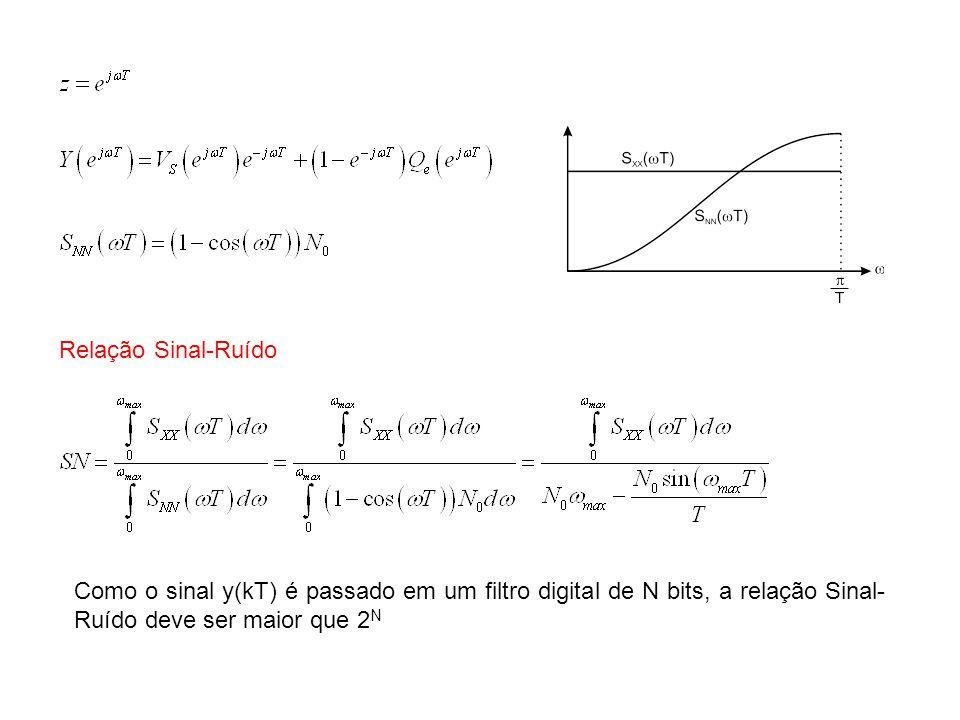 Relação Sinal-Ruído Como o sinal y(kT) é passado em um filtro digital de N bits, a relação Sinal-Ruído deve ser maior que 2N.