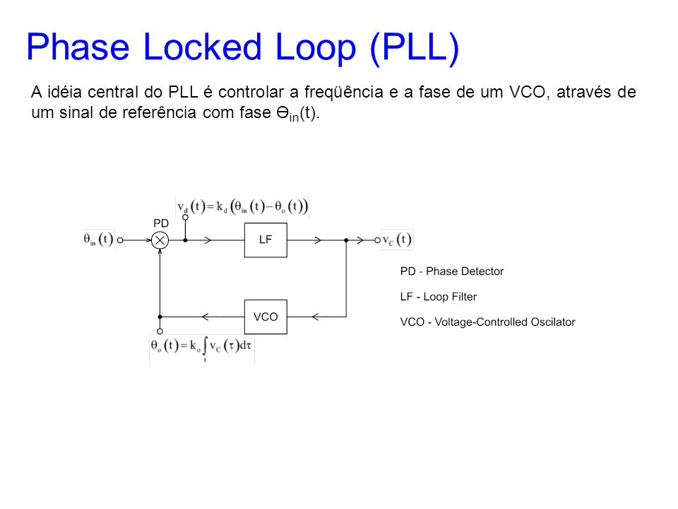 Phase Locked Loop (PLL)