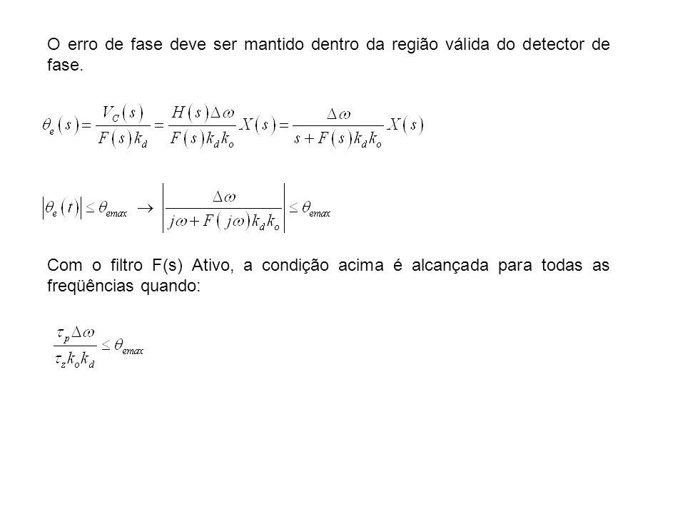O erro de fase deve ser mantido dentro da região válida do detector de fase.