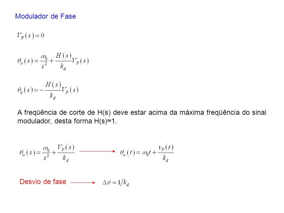 Modulador de Fase A freqüência de corte de H(s) deve estar acima da máxima freqüência do sinal modulador, desta forma H(s)≈1.