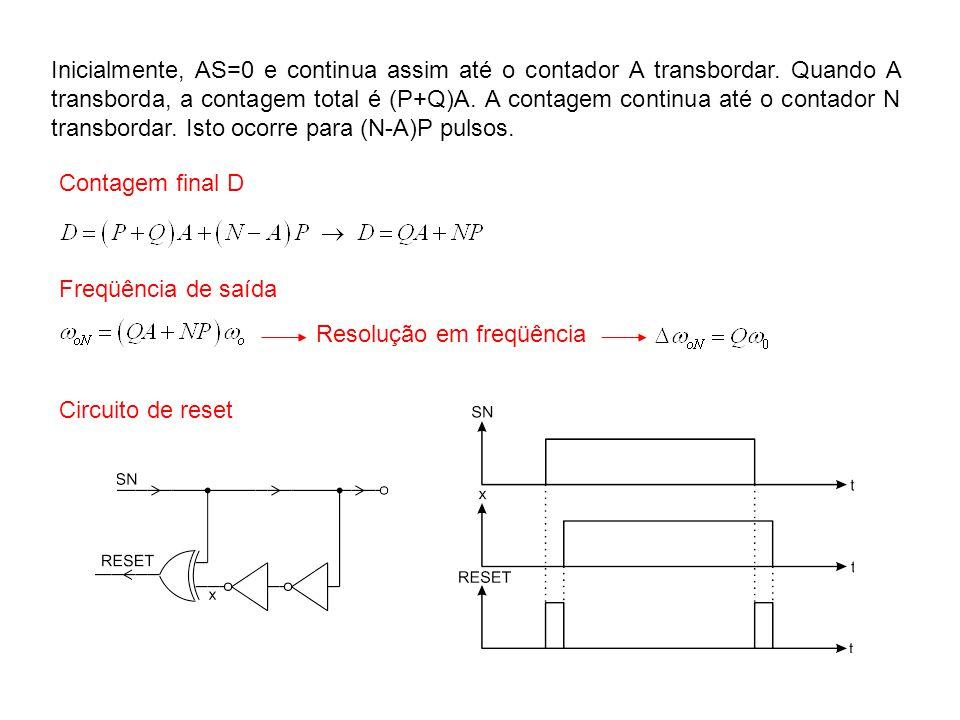Inicialmente, AS=0 e continua assim até o contador A transbordar