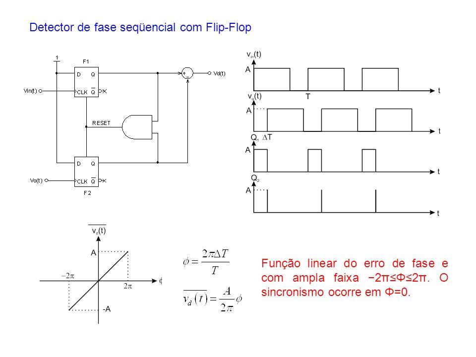 Detector de fase seqüencial com Flip-Flop
