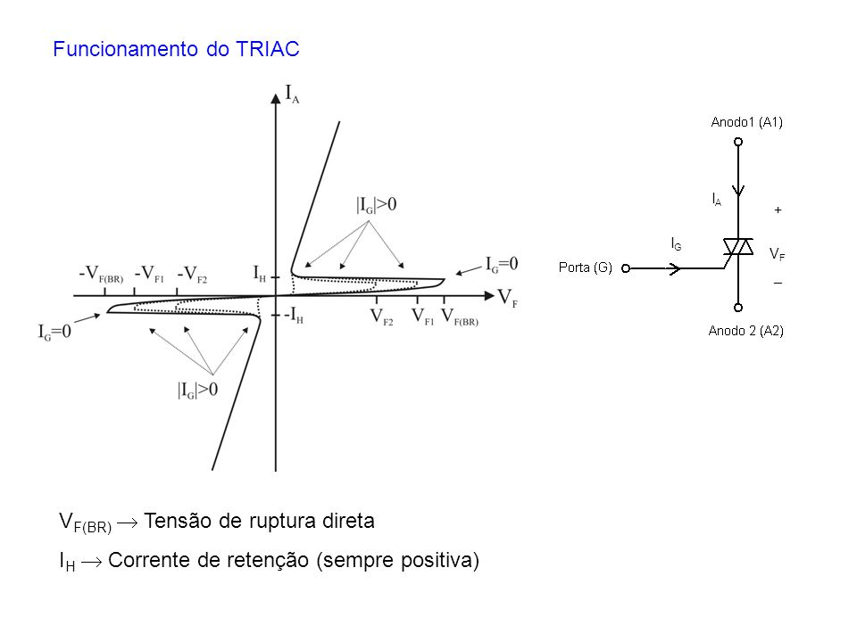 Funcionamento do TRIAC