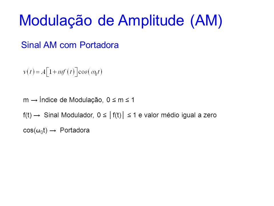 Modulação de Amplitude (AM)