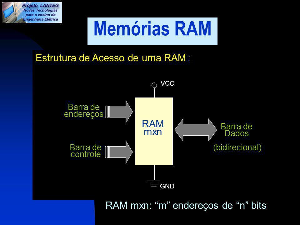 Memórias RAM Estrutura de Acesso de uma RAM : RAM mxn